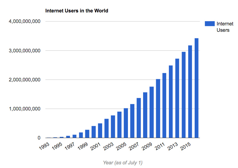 Internet Users in the World Graph